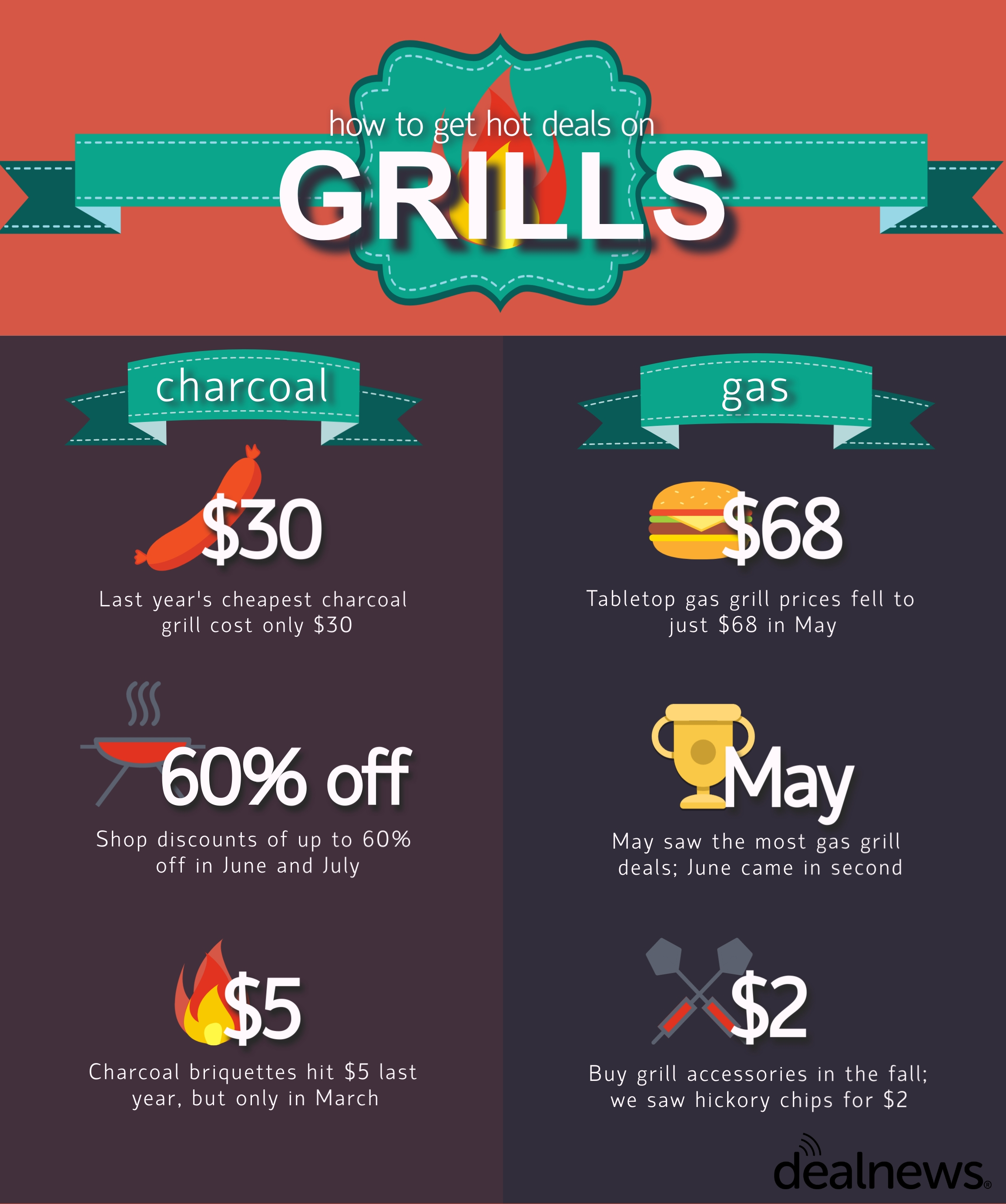 grill infographic