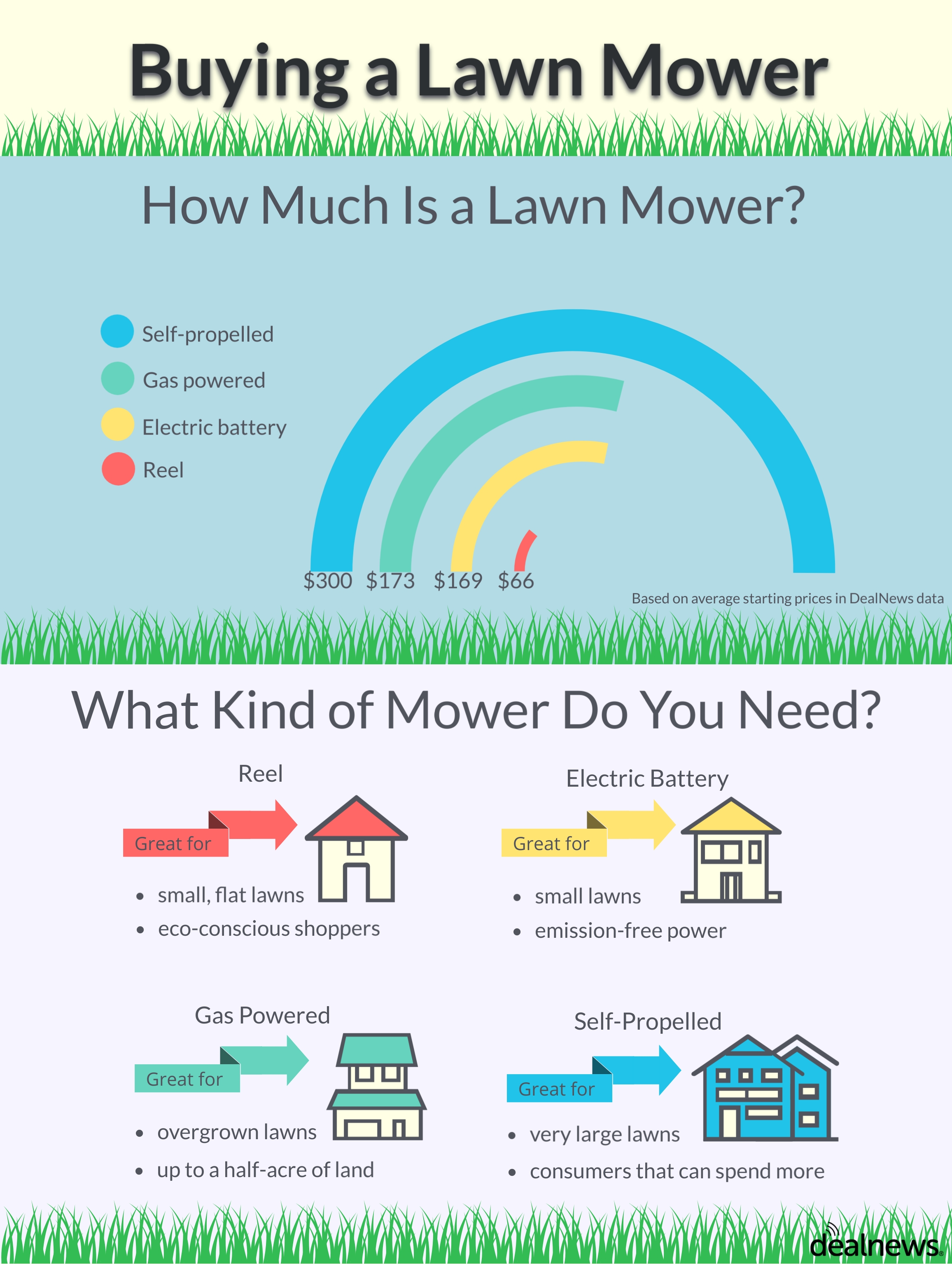 lawn mower infographic