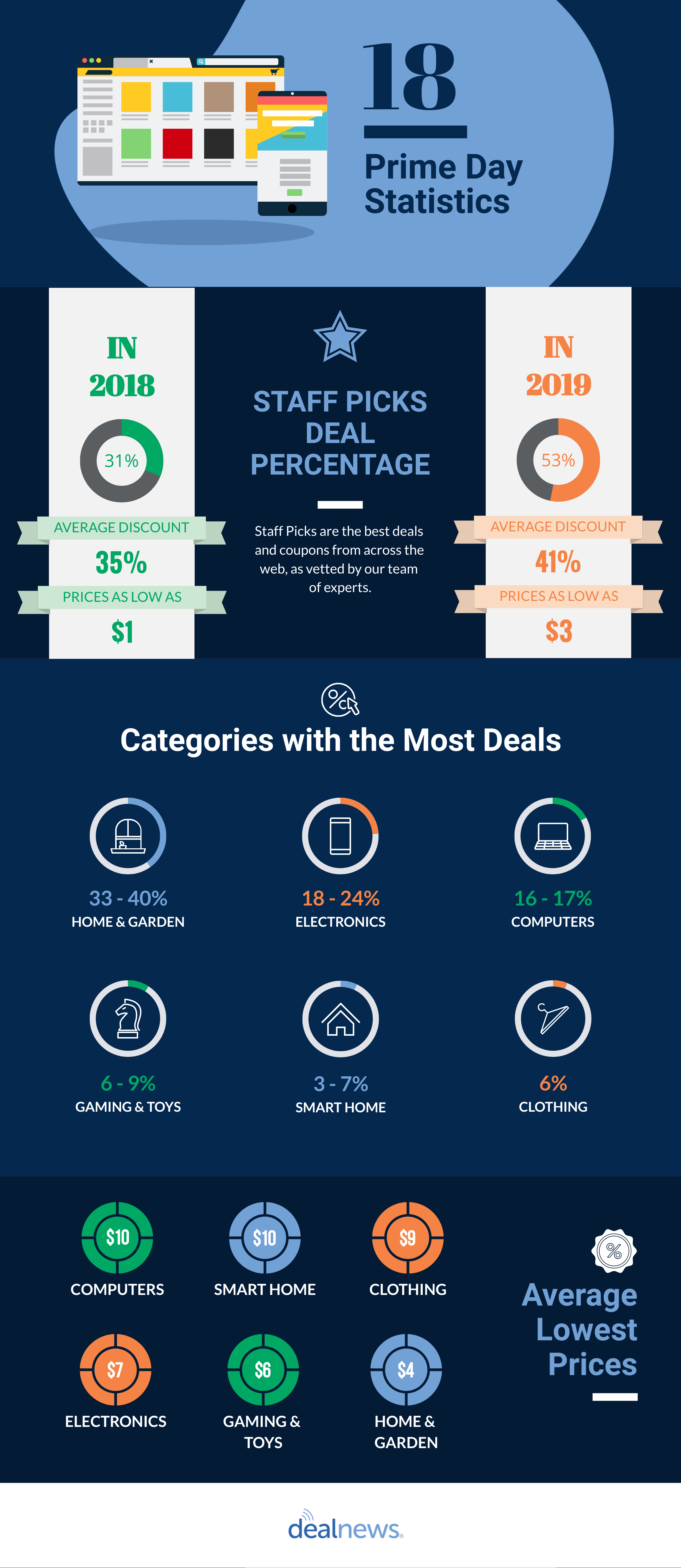 Prime Day sales infographic
